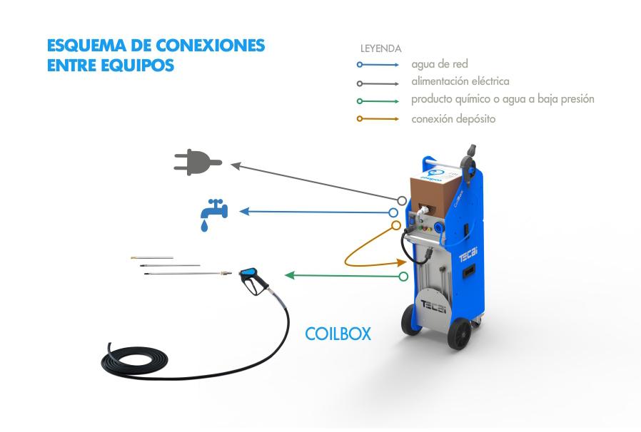 COILBOX esquema conexiones